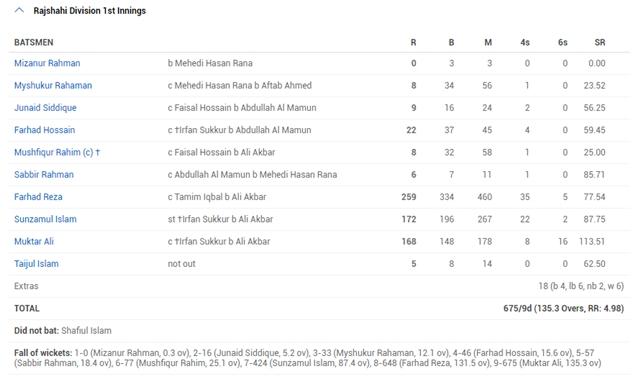 Rajshahi division vs Chittagong Division, 2014 First innings scorecard 675/9 dec
