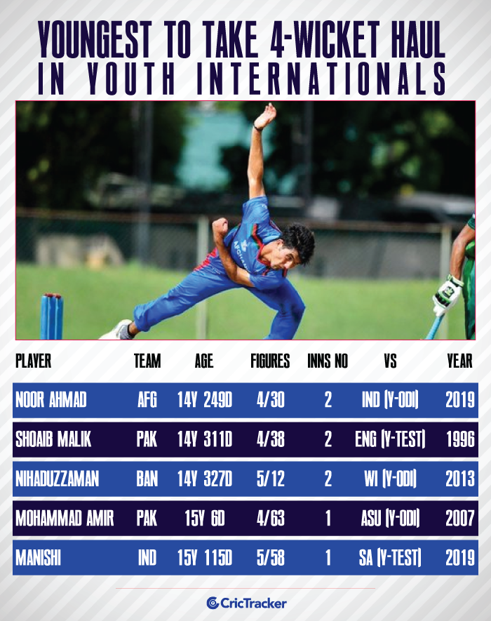 Youngest-to-4-wicket-haul-in-Youth-International cricket