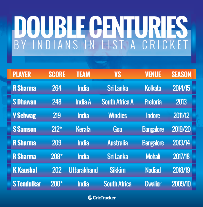 Double-centuries-by-Indians-in-List-A-cricket