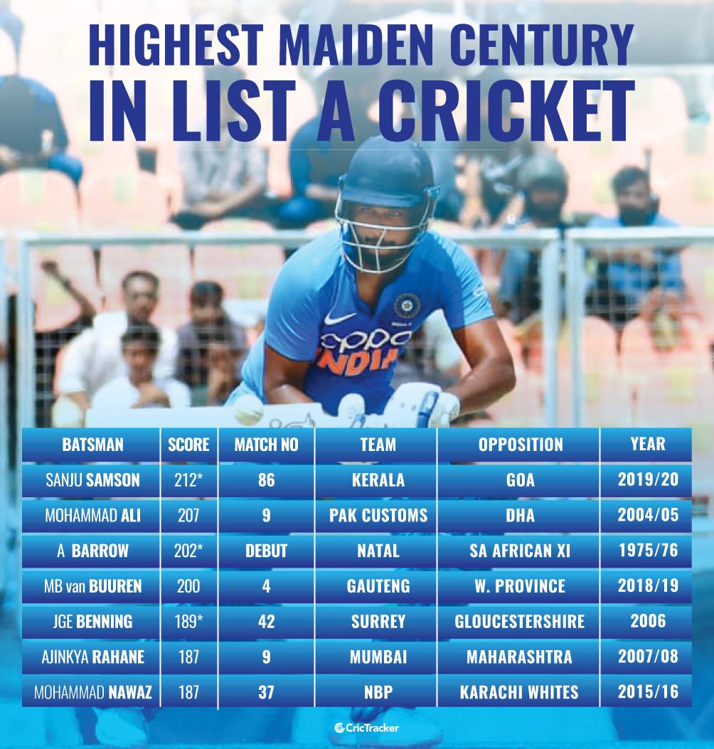 Highest-maiden-century-in-List-A-cricket