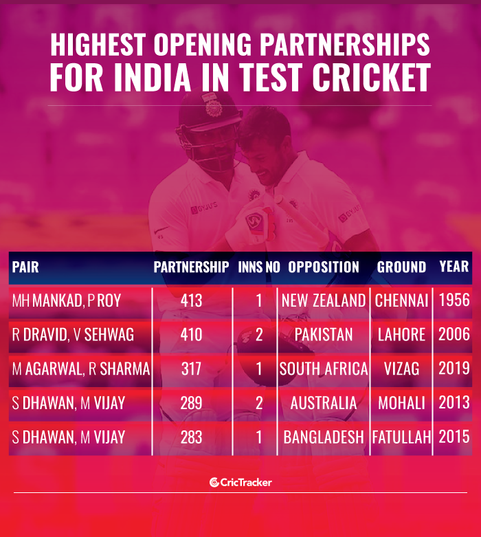 Highest-opening-partnerships-for-India-in-Test-cricket