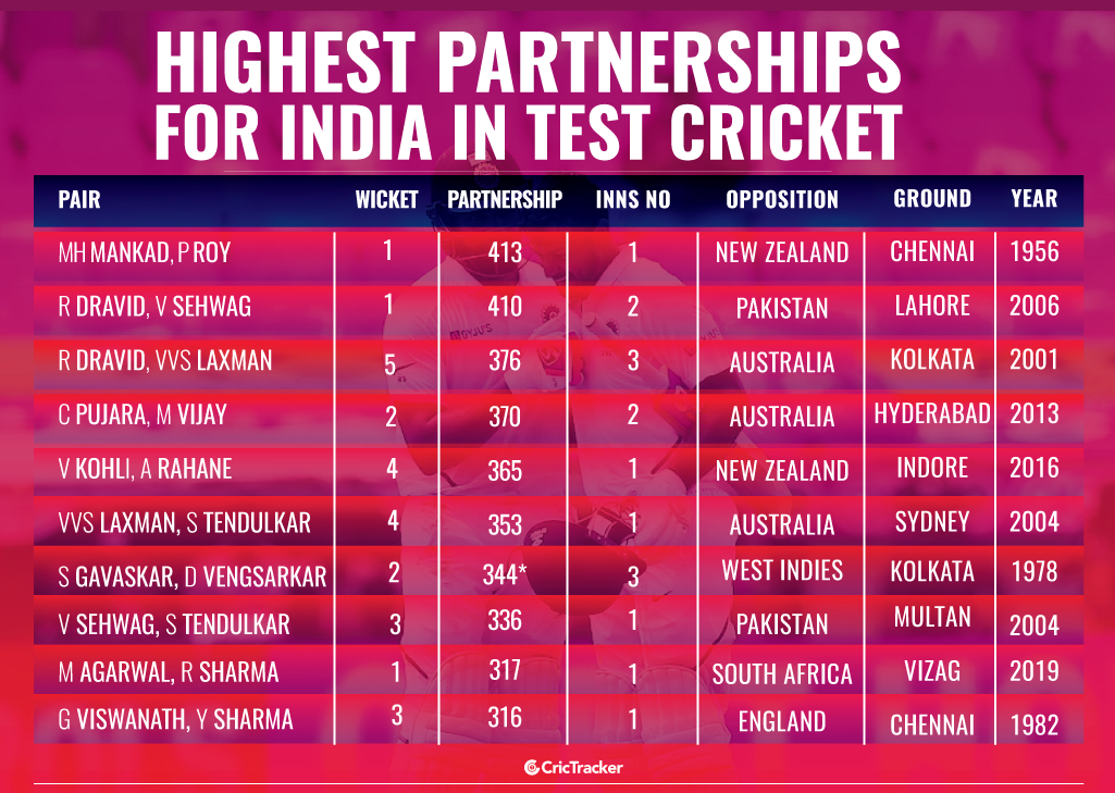 Highest-partnerships-for-India-in-Test-cricket