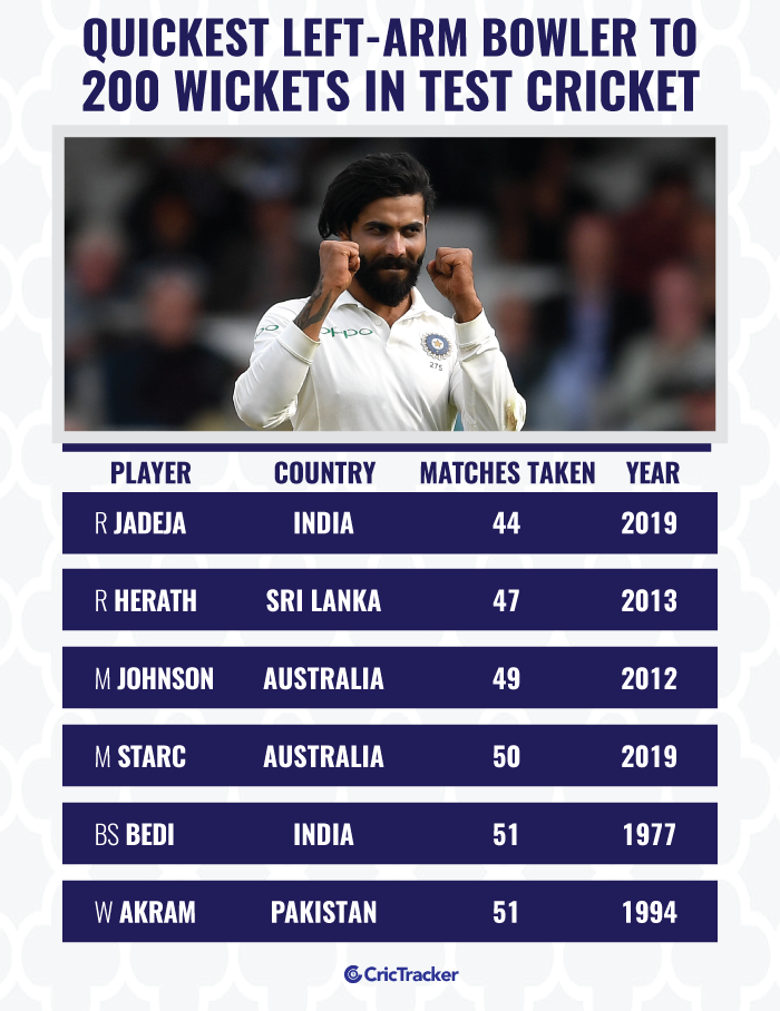 Quickest-left-arm-bowler-to-200-wickets-in-Test-cricket