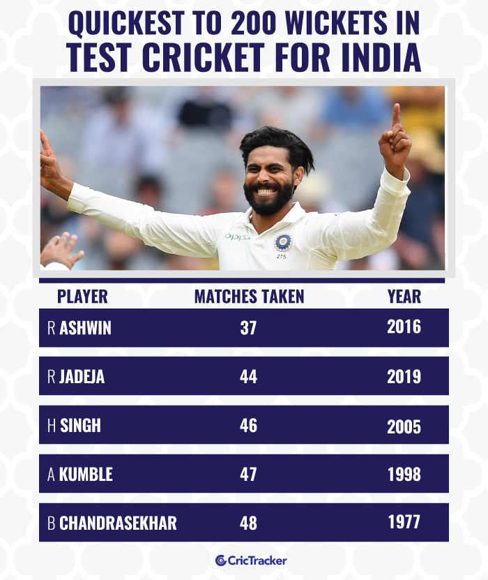 Quickest-to-200-wickets-in-Test-cricket-for-India