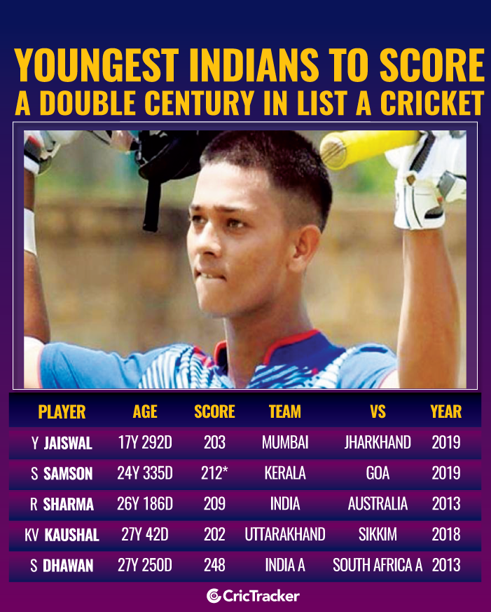 Youngest-Indians-to-score-a-double-century-in-List-A-cricket