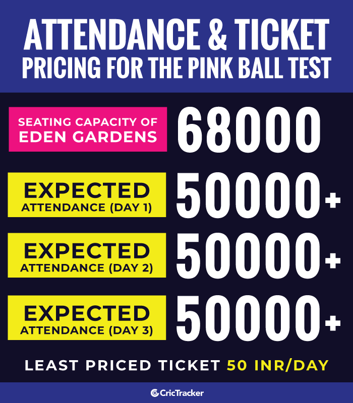 Attendance-and-Ticket-Pricing-for-the-Pink-Ball-Test
