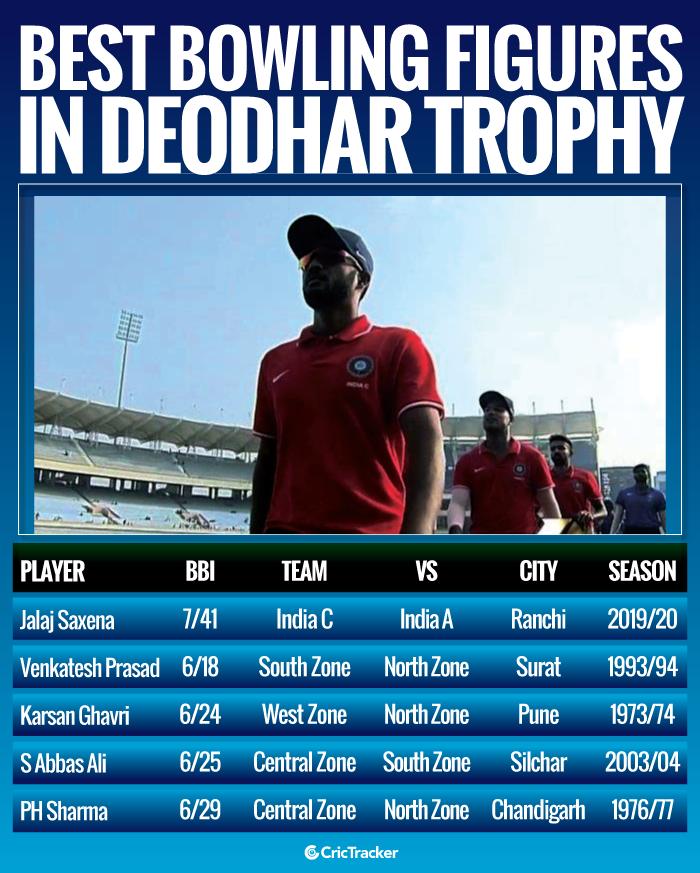 Best-bowling-figures-in-Deodhar-Trophy