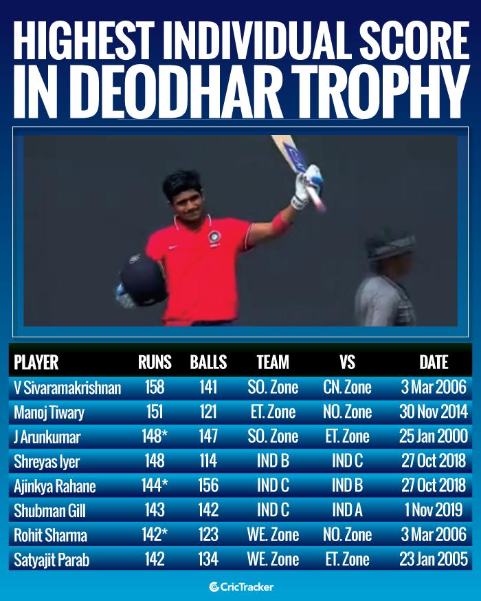 Highest-individual-score-in-Deodhar-Trophy