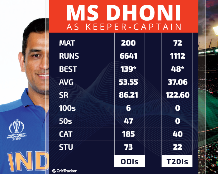 MS-Dhoni-as-keeper-captain