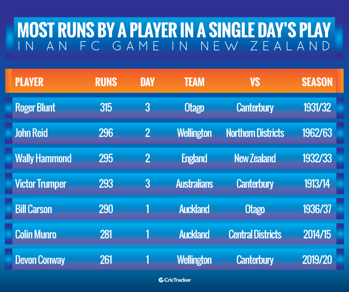 Most-runs-by-a-player-in-a-single-day's-play-in-an-FC-game-in-New-Zealand