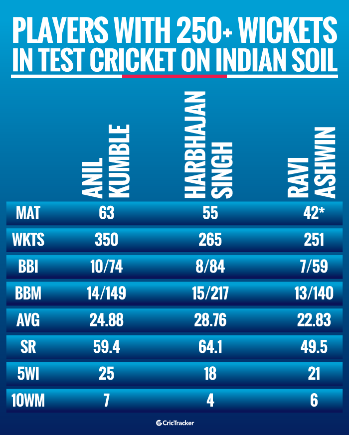 Players-with-250+-wickets-in-Test-cricket-on-Indian-soil