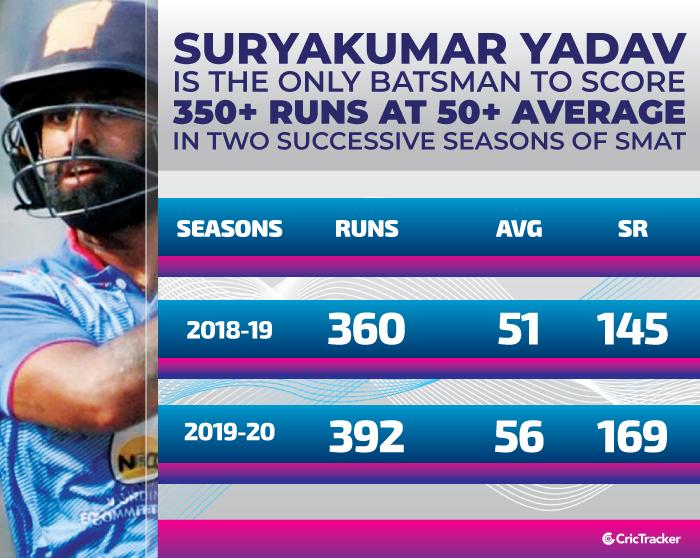 Suryakumar-Yadav