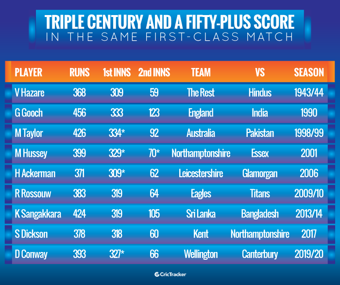 Triple-century-and-a-fifty-plus-score-in-the-same-first-class-match