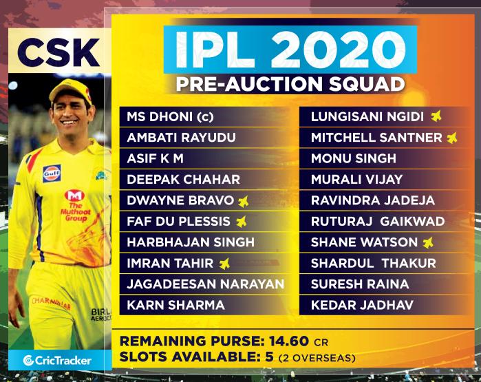 CSK-SQUAD-Purse-details-ahead-of-IPL-2019-Auction