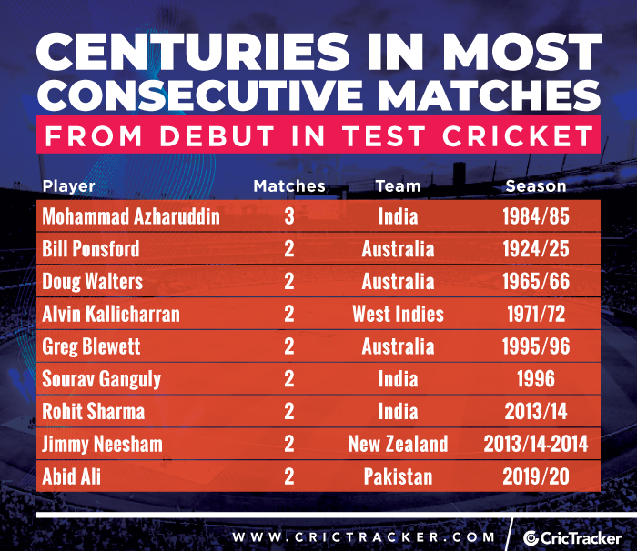 Centuries-in-most-consecutive-matches-from-debut-in-Test-cricket