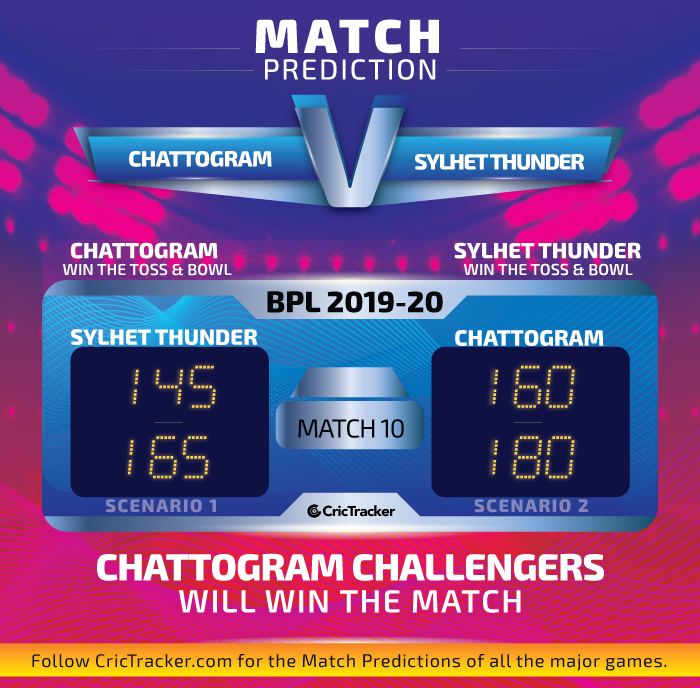 Chattogram-Challengers-vs-Sylhet-Thunder
