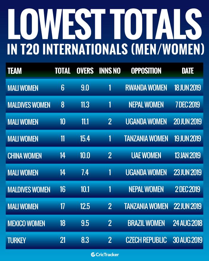 Lowest-totals-in-Twenty20-International-matches-Men-Women