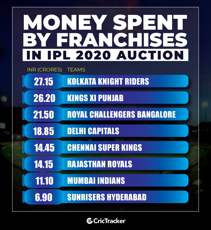 Money-Spent-by-franchises-in-IPL-2020-Auction