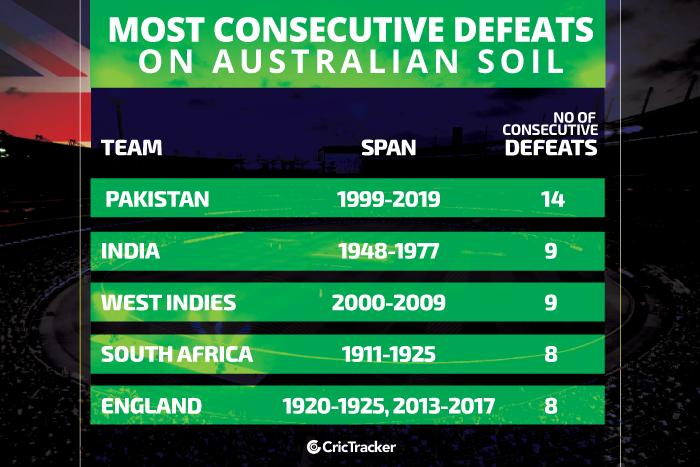 Most-consecutive-losses-on-Australian-soil