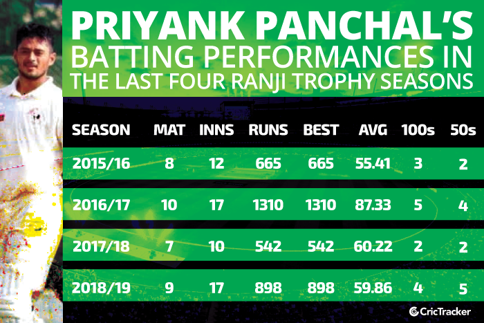 Priyank-Panchal's-batting-performances-in-the-last-four-Ranji-Trophy-seasons