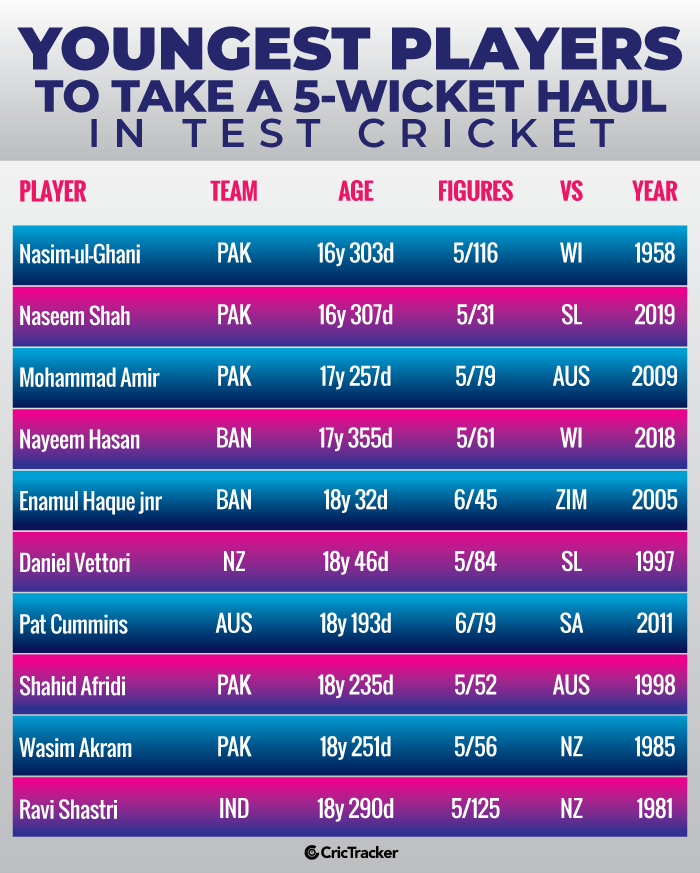 Youngest-players-to-take-a-5-wicket-haul-in-Test-cricket