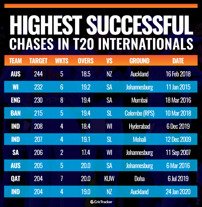 Highest-successful-chases-in-T20I-history