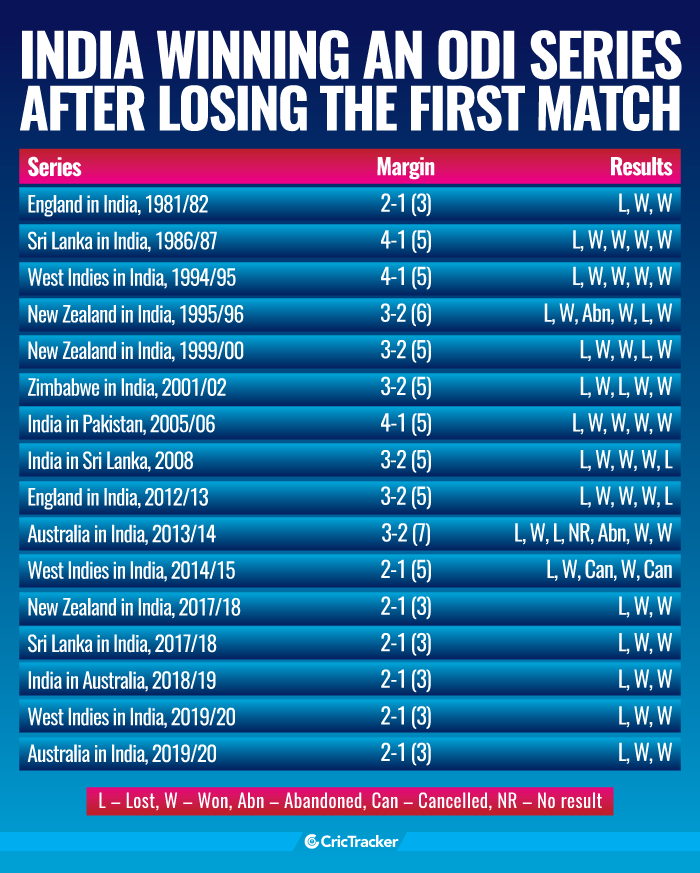 India-winning-an-ODI-series-after-losing-the-first-match