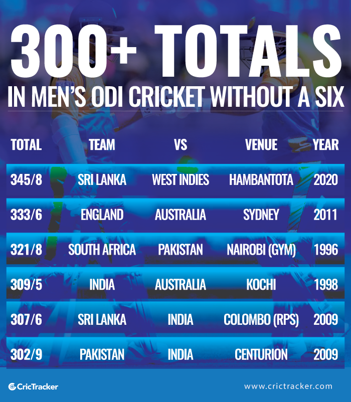 300+-totals-in-Men's-ODI-Cricket-without-a-six