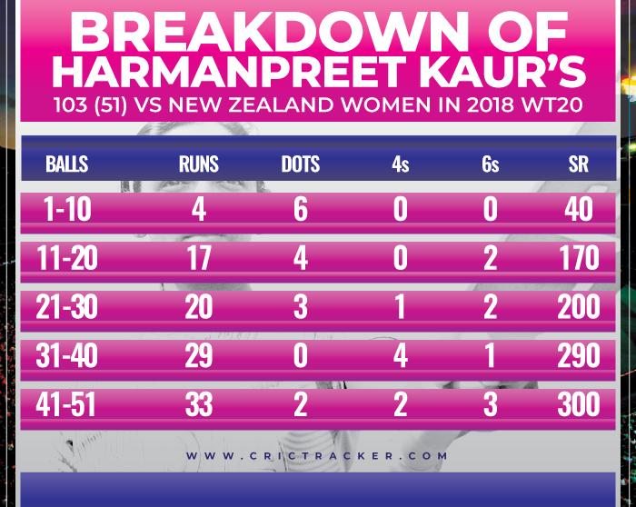 Breakdown-of-Harmanpreet-Kaur's-103-(51)-vs-New-Zealand-Women-in-2018-WT20