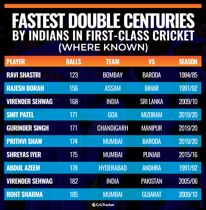 Fastest-double-centuries-by-Indians-in-first-class-cricket-Where-known