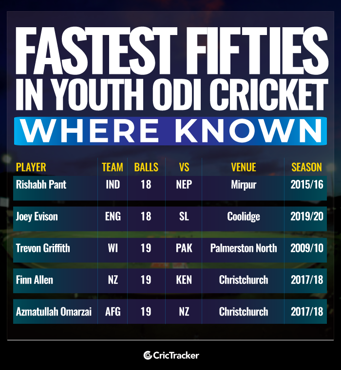 Fastest-fifties-in-Youth-ODI-cricket-Where-known