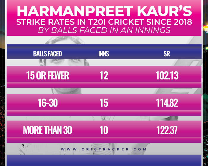 Harmanpreet-Kaur's-strike-rates-in-T20I-cricket-since-2018-–-by-balls-faced-in-an-innings