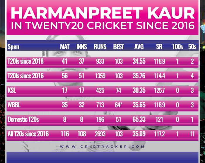 Harmanpreet-Kaur-in-Twenty20-cricket-since-2016