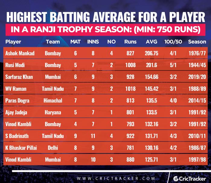 Highest-batting-average-for-a-player-in-a-Ranji-Trophy-season-Min-750-runs