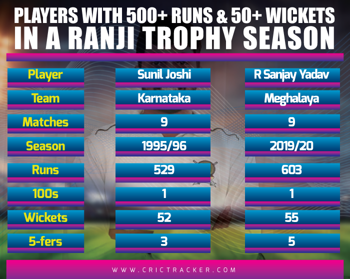 Players-with-500+-runs-and-50+-wickets-in-a-Ranji-Trophy-season