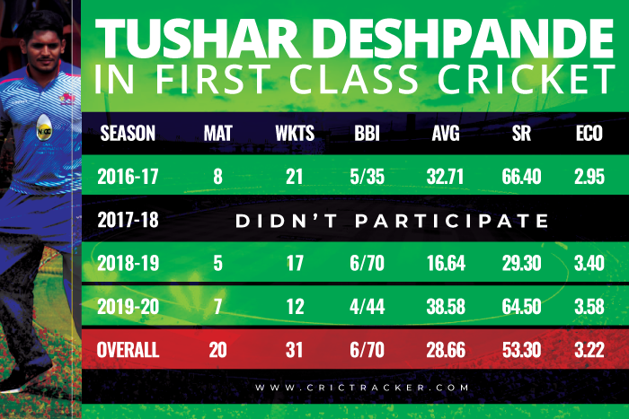 Tushar-Deshpande-First-class-records