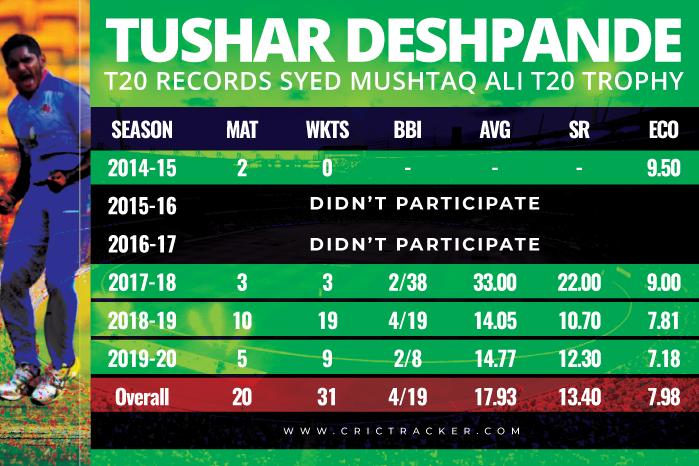Tushar-Deshpande-T20-records