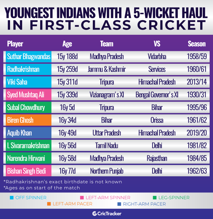 Youngest-Indians-with-a-5-wicket-haul-in-first-class-cricket