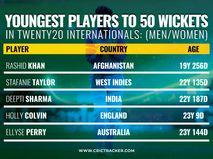 Youngest-players-to-50-wickets-in-Twenty20-Internationals-Men-Women