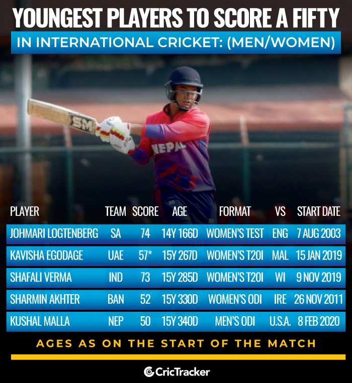 Youngest-players-to-score-a-fifty-in-International-Cricket-Men-and-Women