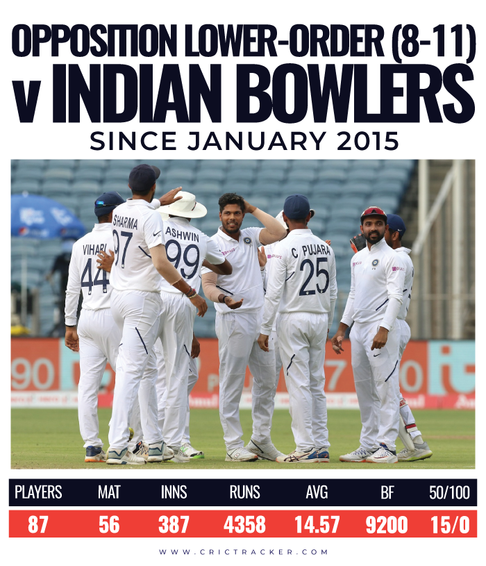 Opposition-lower-order-8-11-vs-Indian-bowlers-since-January-2015