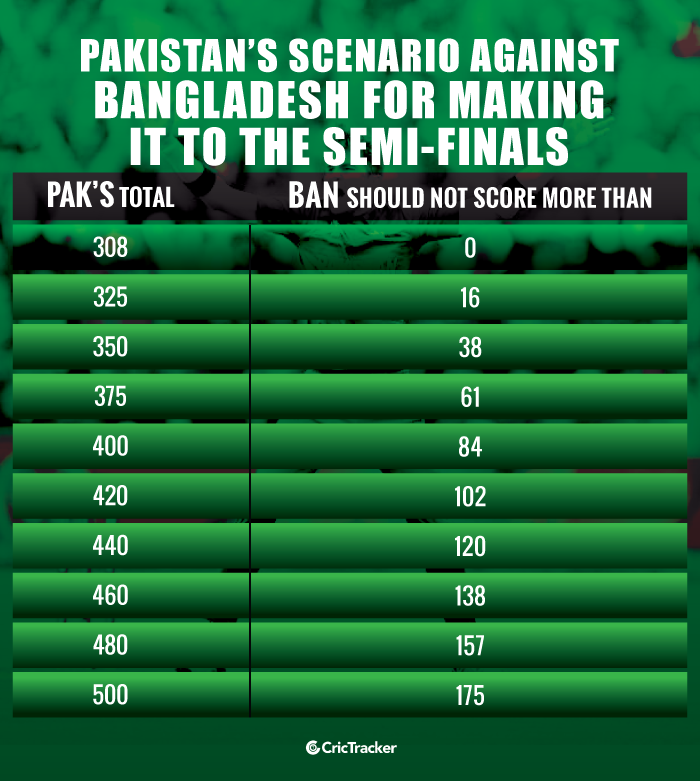 Pakistan's-scenario-against-Bangladesh-for-making-it-to-the-semi-finals