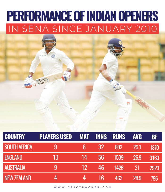Performance-of-Indian-openers-in-SENA-since-January-2010