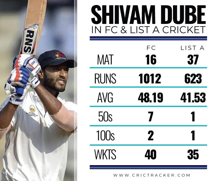 Shivam-Dube-FC-and-List-A-career