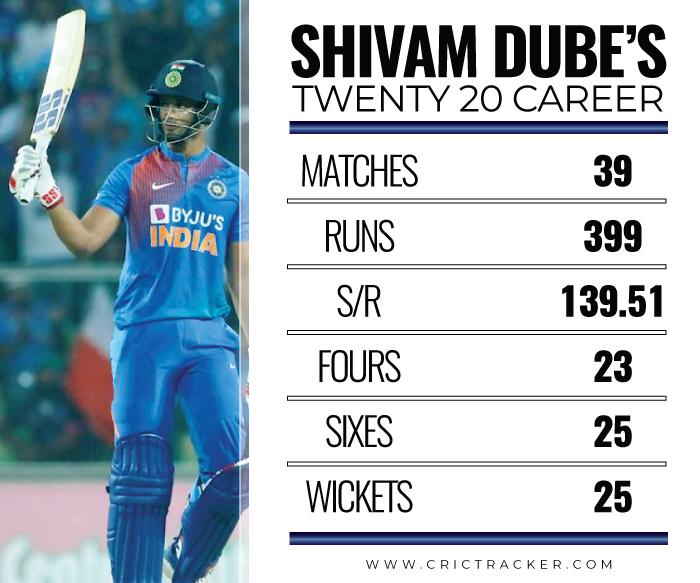 Shivam-Dube-IN-T20S