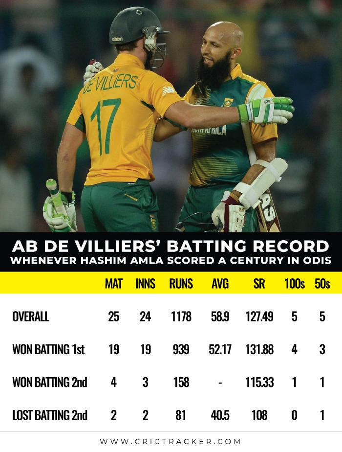 AB-de-Villiers'-batting-record-whenever-Hashim-Amla-scored-a-century-in-ODIs
