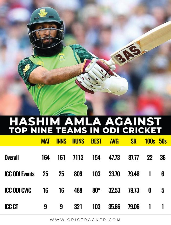 Hashim-Amla-against-top-nine-teams-in-ODI-cricket