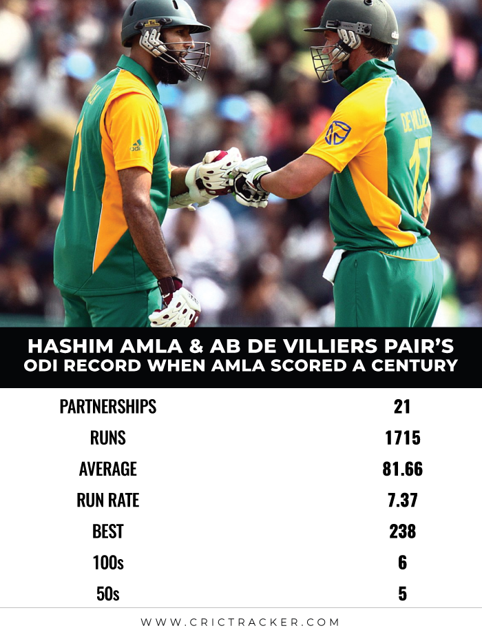 Hashim-Amla-and-AB-de-Villiers-pair's-ODI-record-when-Amla-scored-a-century