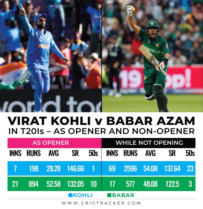 Virat-Kohli-vs-Babar-Azam-in-T20Is-–-As-opener-and-non-opener