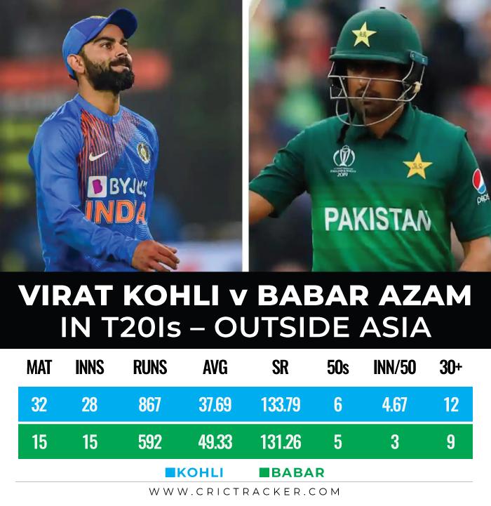 Virat-Kohli-vs-Babar-Azam-in-T20Is-–Outside-Asia